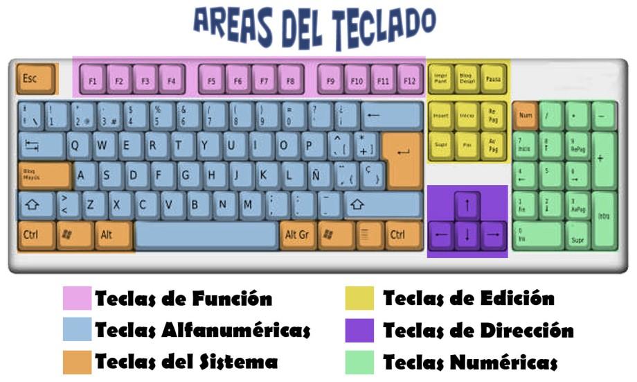 partes-del-teclado.jpg (1417×850)